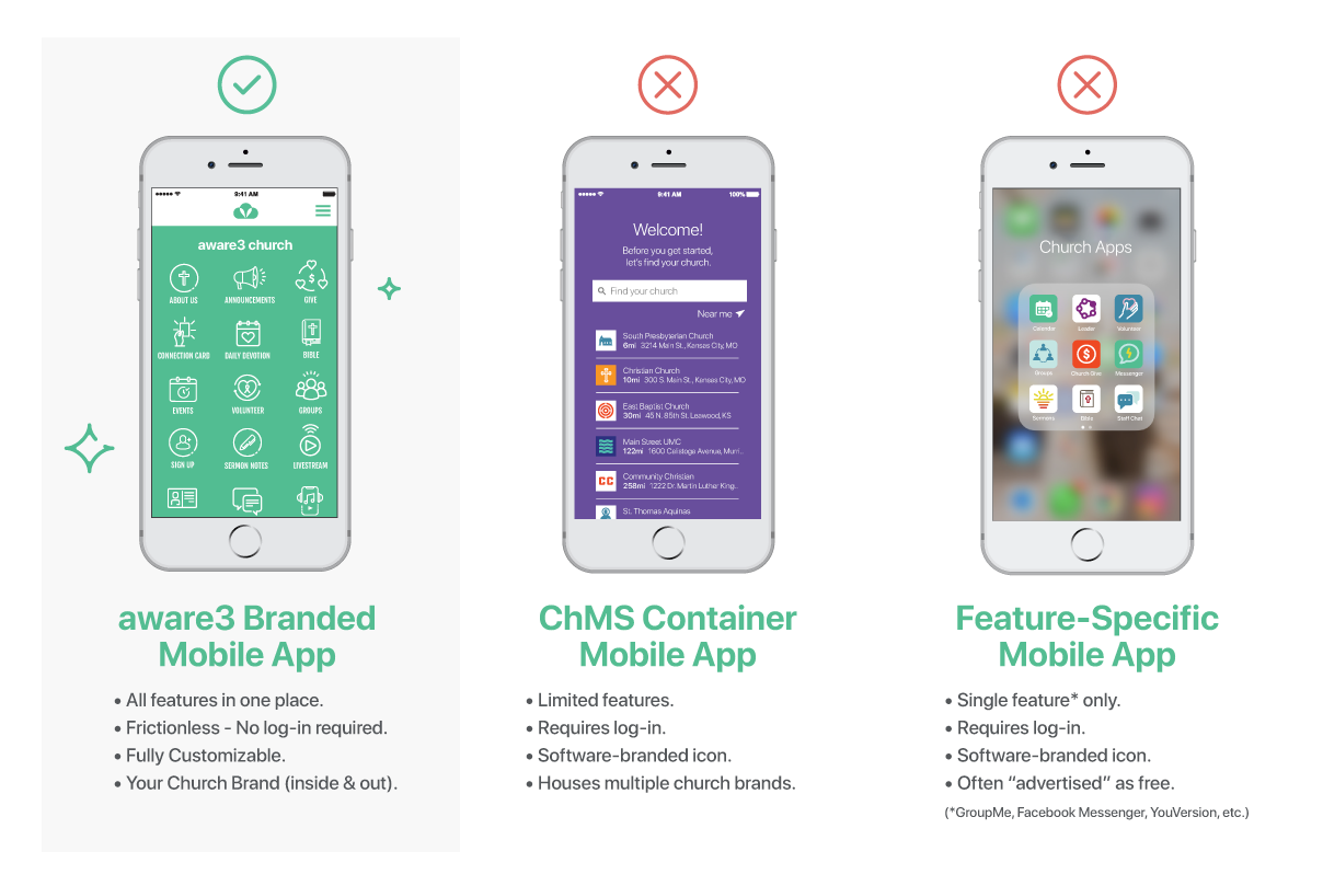 Church Apps: Branded, Container, & Feature - aware3